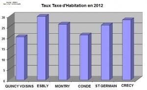 fiscalite-taux-th-2012-300x184 dans fiscalité